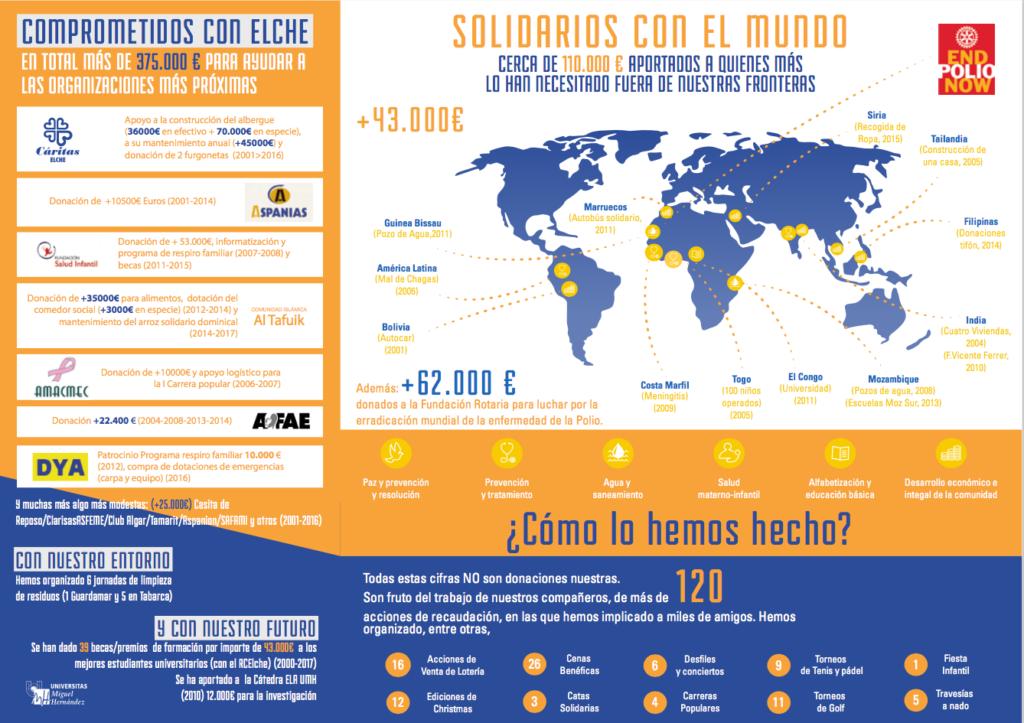 Rotary Illice en cifras 2017